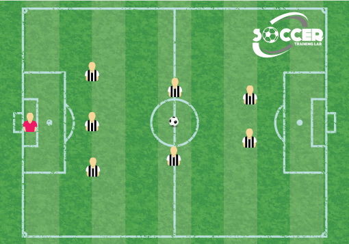 3-2-2 Soccer Formation